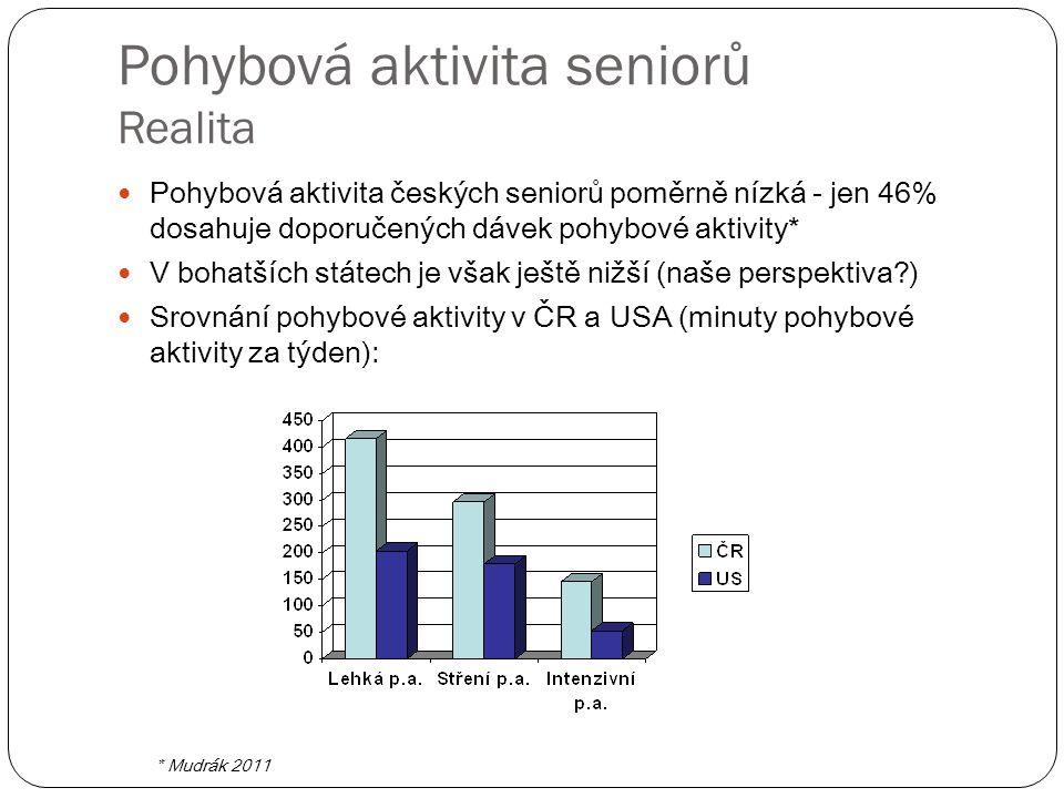 Pohybová aktivita seniorů Realita Pohybová aktivita českých seniorů poměrně nízká - jen 46% dosahuje doporučených dávek pohybové aktivity* V bohatších státech je však ještě nižší (naše perspektiva ) Srovnání pohybové aktivity v ČR a USA (minuty pohybové aktivity za týden): * Mudrák 2011