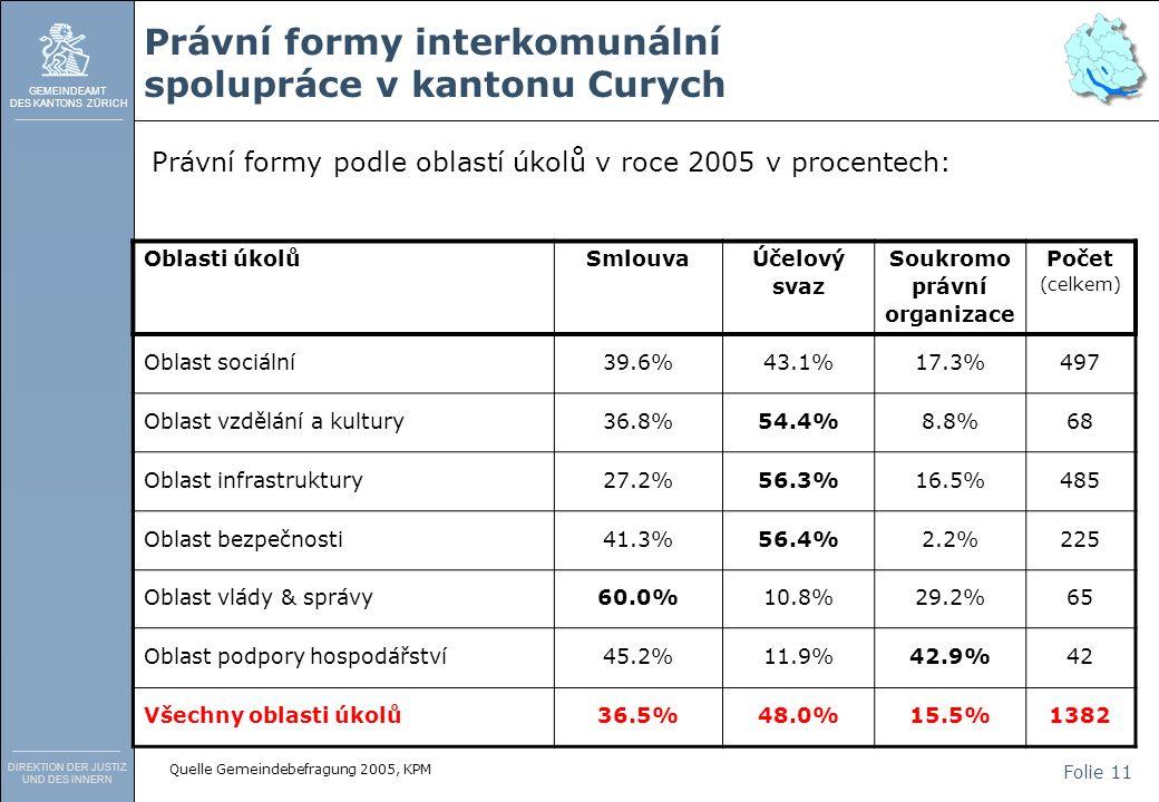 GEMEINDEAMT DES KANTONS ZÜRICH DIREKTION DER JUSTIZ UND DES INNERN Folie 11 Právní formy interkomunální spolupráce v kantonu Curych Právní formy podle oblastí úkolů v roce 2005 v procentech: Oblasti úkolůSmlouva Účelový svaz Soukromo právní organizace Počet (celkem) Oblast sociální39.6%43.1%17.3%497 Oblast vzdělání a kultury36.8%54.4%8.8%68 Oblast infrastruktury27.2%56.3%16.5%485 Oblast bezpečnosti41.3%56.4%2.2%225 Oblast vlády & správy60.0%10.8%29.2%65 Oblast podpory hospodářství45.2%11.9%42.9%42 Všechny oblasti úkolů36.5%48.0%15.5%1382 Quelle Gemeindebefragung 2005, KPM