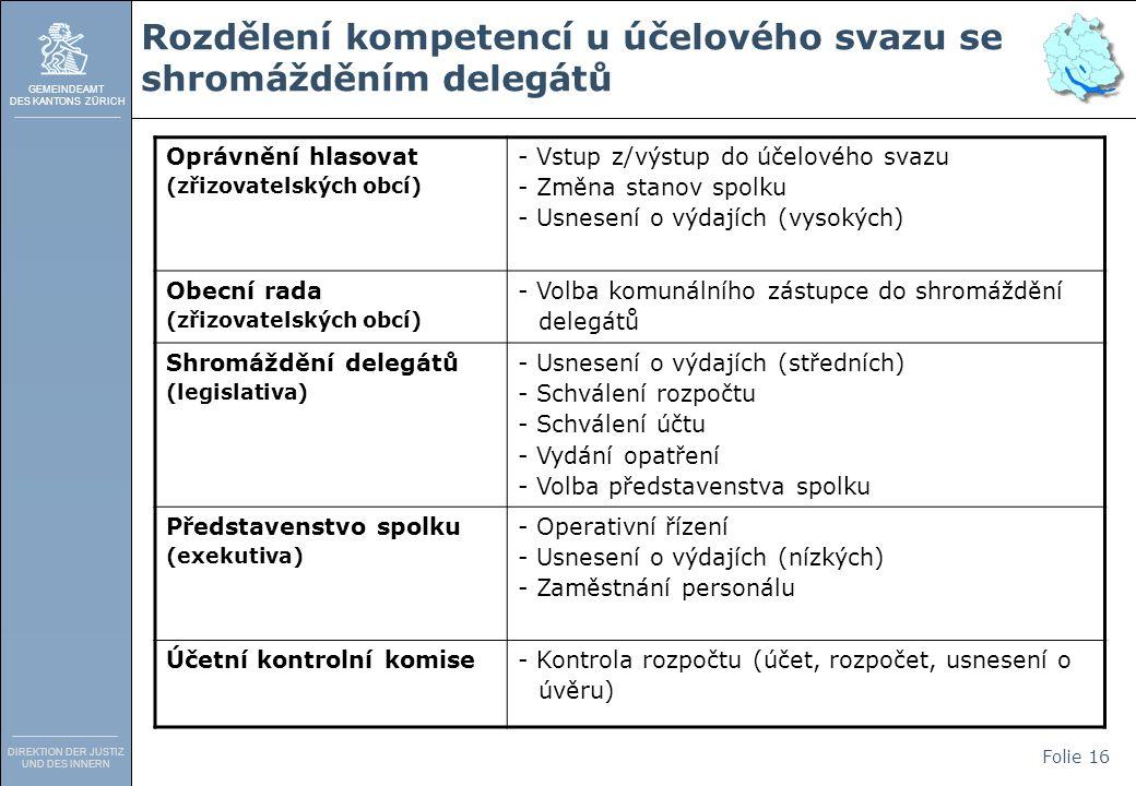 GEMEINDEAMT DES KANTONS ZÜRICH DIREKTION DER JUSTIZ UND DES INNERN Folie 16 Rozdělení kompetencí u účelového svazu se shromážděním delegátů Oprávnění hlasovat (zřizovatelských obcí) - Vstup z/výstup do účelového svazu - Změna stanov spolku - Usnesení o výdajích (vysokých) Obecní rada (zřizovatelských obcí) - Volba komunálního zástupce do shromáždění delegátů Shromáždění delegátů (legislativa) - Usnesení o výdajích (středních) - Schválení rozpočtu - Schválení účtu - Vydání opatření - Volba představenstva spolku Představenstvo spolku (exekutiva) - Operativní řízení - Usnesení o výdajích (nízkých) - Zaměstnání personálu Účetní kontrolní komise- Kontrola rozpočtu (účet, rozpočet, usnesení o úvěru)