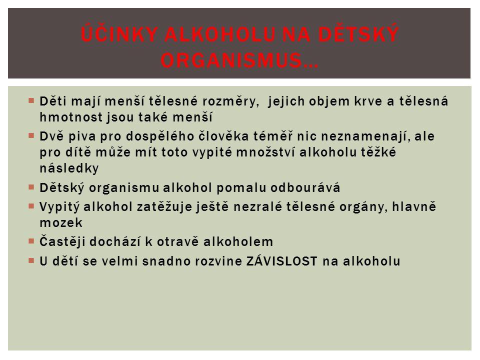  Děti mají menší tělesné rozměry, jejich objem krve a tělesná hmotnost jsou také menší  Dvě piva pro dospělého člověka téměř nic neznamenají, ale pro dítě může mít toto vypité množství alkoholu těžké následky  Dětský organismu alkohol pomalu odbourává  Vypitý alkohol zatěžuje ještě nezralé tělesné orgány, hlavně mozek  Častěji dochází k otravě alkoholem  U dětí se velmi snadno rozvine ZÁVISLOST na alkoholu ÚČINKY ALKOHOLU NA DĚTSKÝ ORGANISMUS…