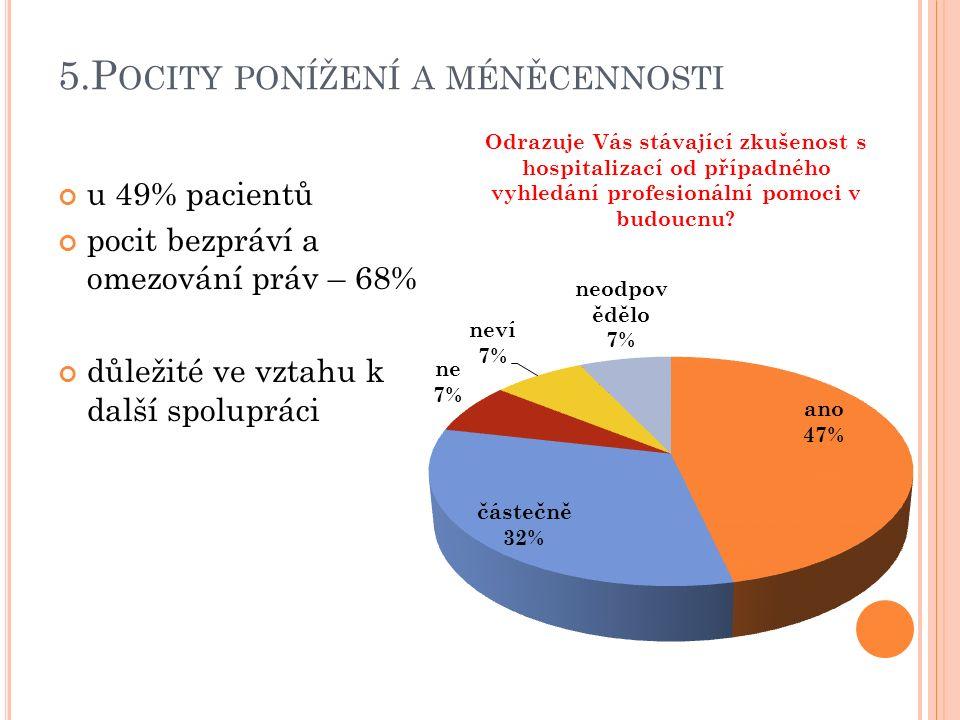 5.P OCITY PONÍŽENÍ A MÉNĚCENNOSTI u 49% pacientů pocit bezpráví a omezování práv – 68% důležité ve vztahu k další spolupráci