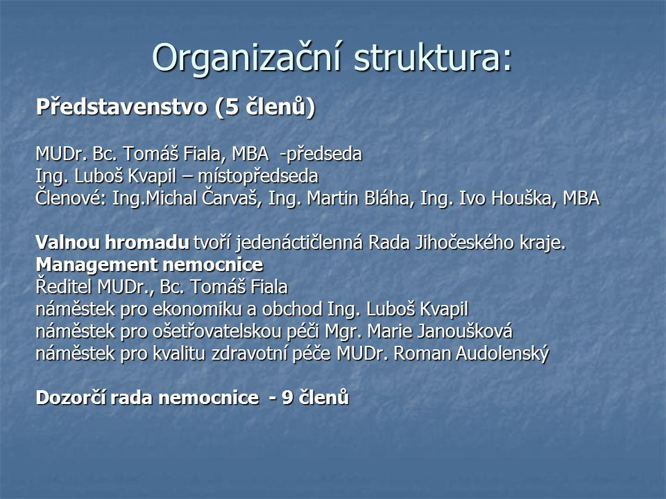 Organizační struktura: Představenstvo (5 členů) MUDr.
