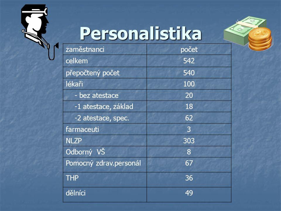 Personalistika zaměstnancipočet celkem542 přepočtený počet540 lékaři100 - bez atestace20 -1 atestace, základ18 -2 atestace, spec.62 farmaceuti3 NLZP303 Odborný VŠ8 Pomocný zdrav.personál67 THP36 dělníci49