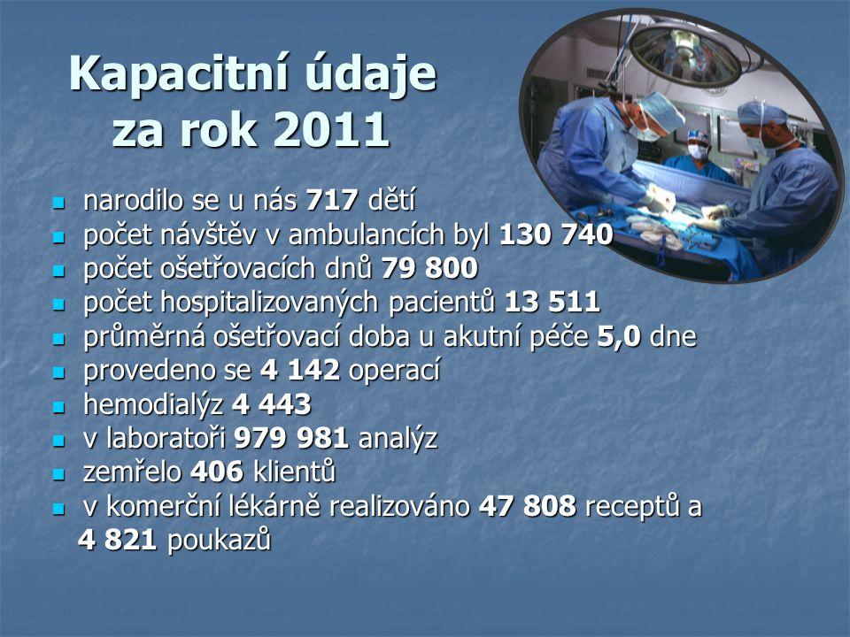 Kapacitní údaje za rok 2011 narodilo se u nás 717 dětí narodilo se u nás 717 dětí počet návštěv v ambulancích byl 130 740 počet návštěv v ambulancích byl 130 740 počet ošetřovacích dnů 79 800 počet ošetřovacích dnů 79 800 počet hospitalizovaných pacientů 13 511 počet hospitalizovaných pacientů 13 511 průměrná ošetřovací doba u akutní péče 5,0 dne průměrná ošetřovací doba u akutní péče 5,0 dne provedeno se 4 142 operací provedeno se 4 142 operací hemodialýz 4 443 hemodialýz 4 443 v laboratoři 979 981 analýz v laboratoři 979 981 analýz zemřelo 406 klientů zemřelo 406 klientů v komerční lékárně realizováno 47 808 receptů a v komerční lékárně realizováno 47 808 receptů a 4 821 poukazů 4 821 poukazů