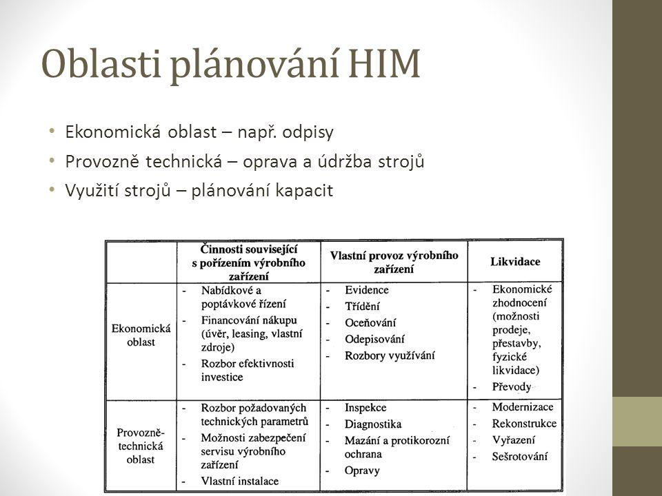Oblasti plánování HIM Ekonomická oblast – např. odpisy Provozně technická – oprava a údržba strojů Využití strojů – plánování kapacit