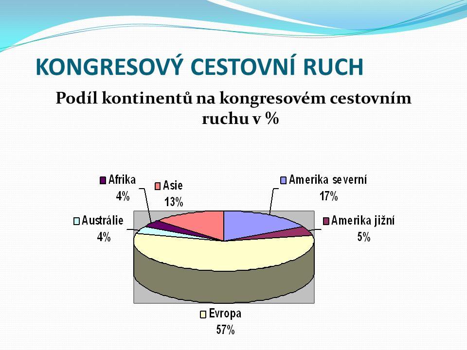 KONGRESOVÝ CESTOVNÍ RUCH Podíl kontinentů na kongresovém cestovním ruchu v %