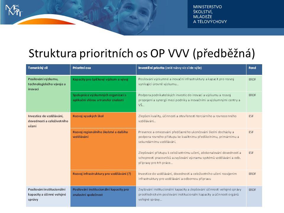 Struktura prioritních os OP VVV (předběžná)