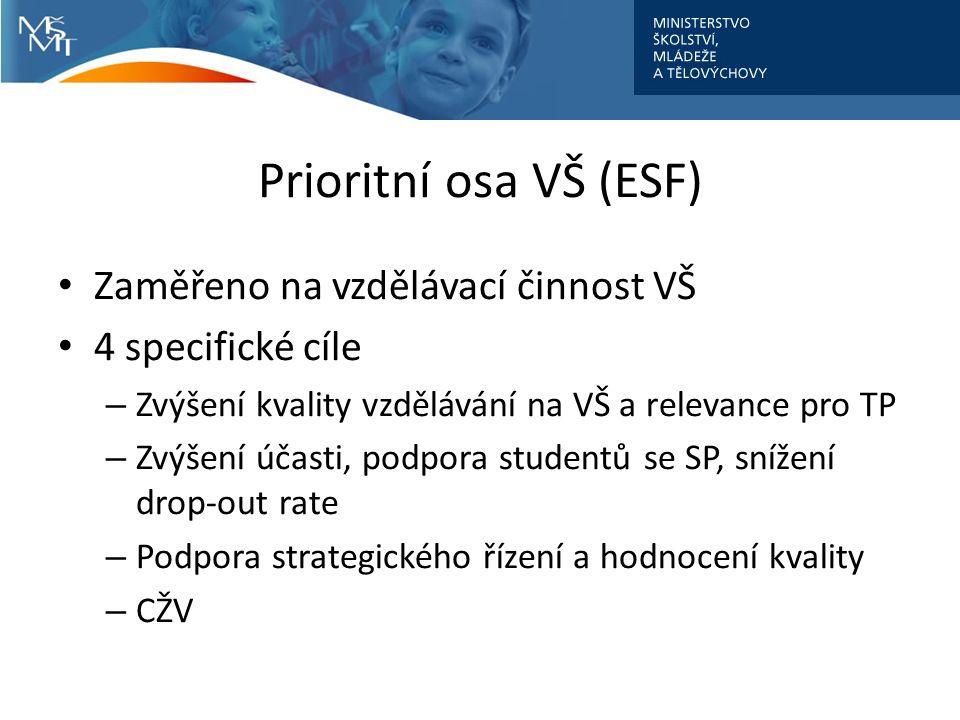 Prioritní osa VŠ (ESF) Zaměřeno na vzdělávací činnost VŠ 4 specifické cíle – Zvýšení kvality vzdělávání na VŠ a relevance pro TP – Zvýšení účasti, podpora studentů se SP, snížení drop-out rate – Podpora strategického řízení a hodnocení kvality – CŽV