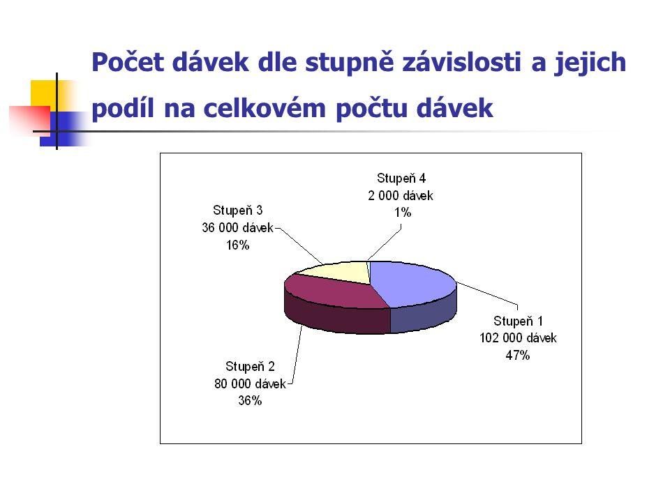 Počet dávek dle stupně závislosti a jejich podíl na celkovém počtu dávek