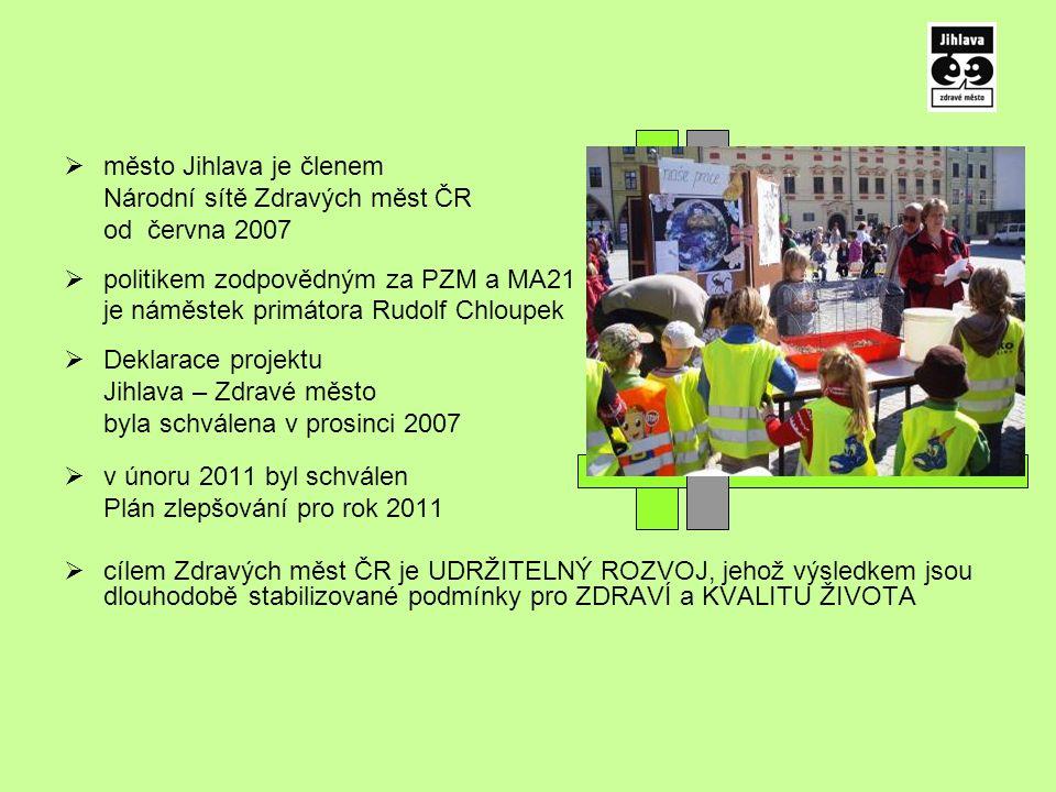  město Jihlava je členem Národní sítě Zdravých měst ČR od června 2007  politikem zodpovědným za PZM a MA21 je náměstek primátora Rudolf Chloupek  Deklarace projektu Jihlava – Zdravé město byla schválena v prosinci 2007  v únoru 2011 byl schválen Plán zlepšování pro rok 2011  cílem Zdravých měst ČR je UDRŽITELNÝ ROZVOJ, jehož výsledkem jsou dlouhodobě stabilizované podmínky pro ZDRAVÍ a KVALITU ŽIVOTA