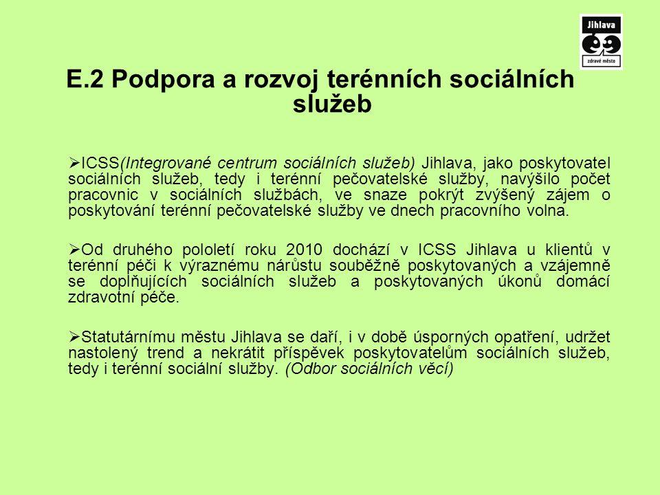 E.2 Podpora a rozvoj terénních sociálních služeb  ICSS(Integrované centrum sociálních služeb) Jihlava, jako poskytovatel sociálních služeb, tedy i terénní pečovatelské služby, navýšilo počet pracovnic v sociálních službách, ve snaze pokrýt zvýšený zájem o poskytování terénní pečovatelské služby ve dnech pracovního volna.