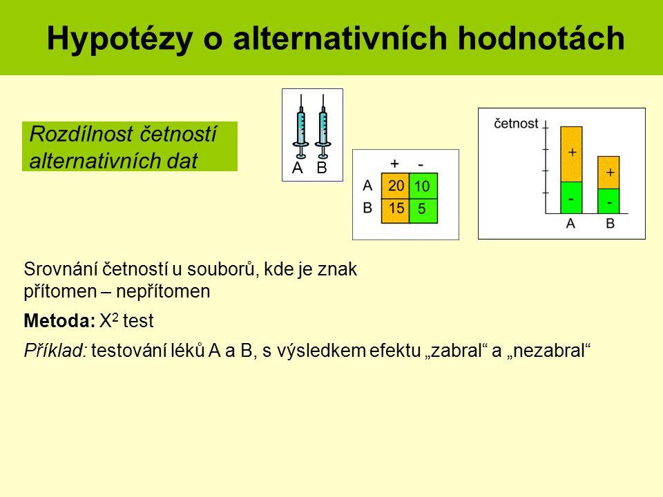 """Srovnání četností u souborů, kde je znak přítomen – nepřítomen Metoda: X 2 test Příklad: testování léků A a B, s výsledkem efektu """"zabral"""" a """"nezabral"""