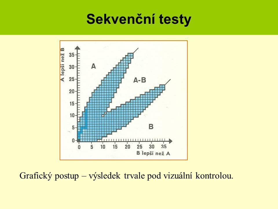 Sekvenční testy Grafický postup – výsledek trvale pod vizuální kontrolou.