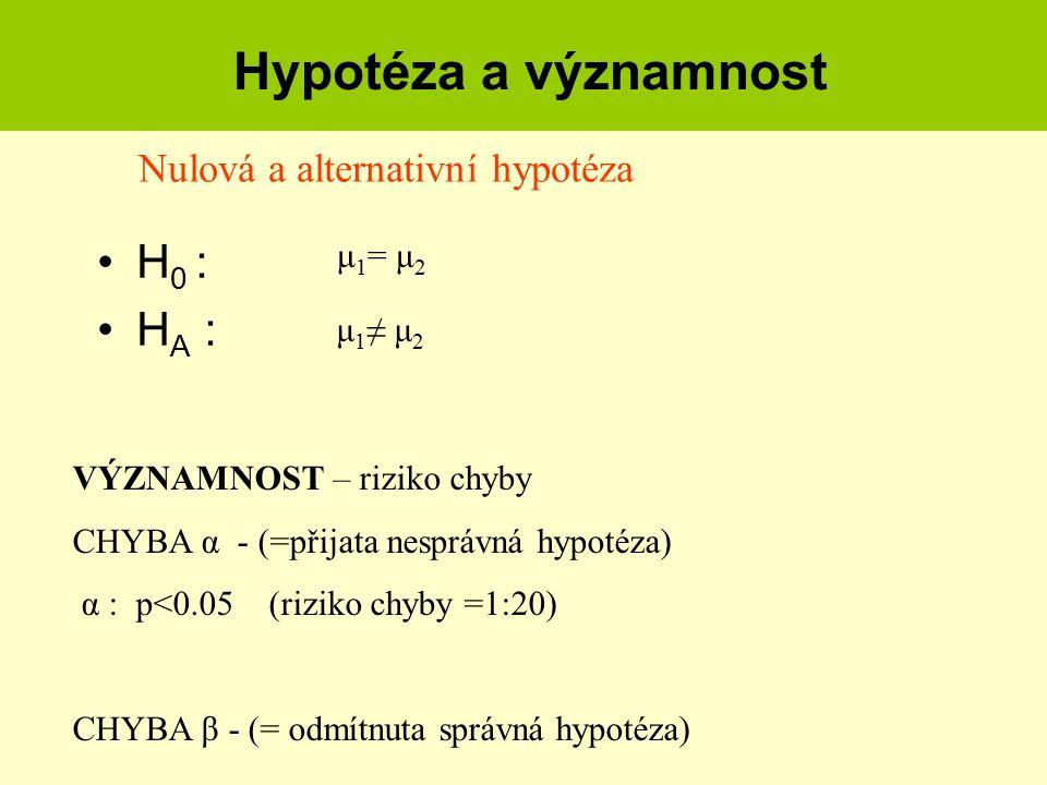 Hypotéza a významnost H 0 : H A : μ 1 = μ 2 μ 1 ≠ μ 2 VÝZNAMNOST – riziko chyby CHYBA α - (=přijata nesprávná hypotéza) α : p<0.05 (riziko chyby =1:20
