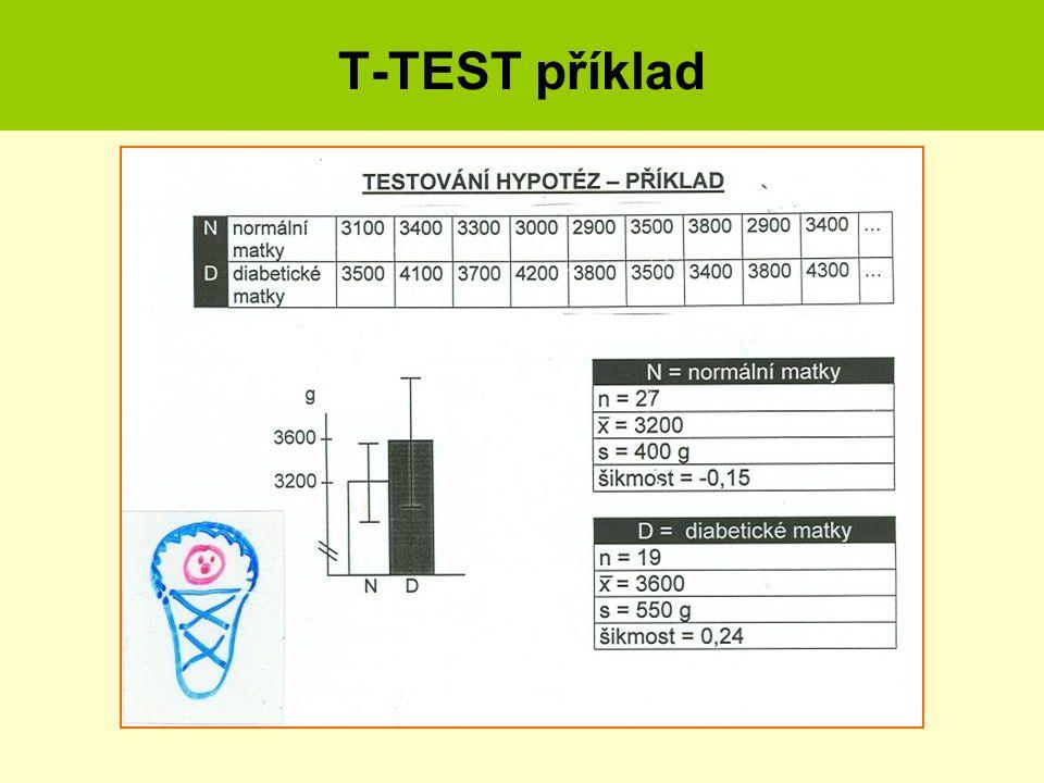 T-TEST příklad