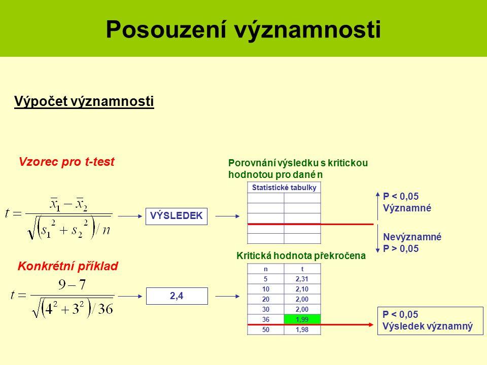 Posouzení významnosti Výpočet významnosti nt 52,31 102,10 202,00 302,00 361,99 501,98 Statistické tabulky Porovnání výsledku s kritickou hodnotou pro