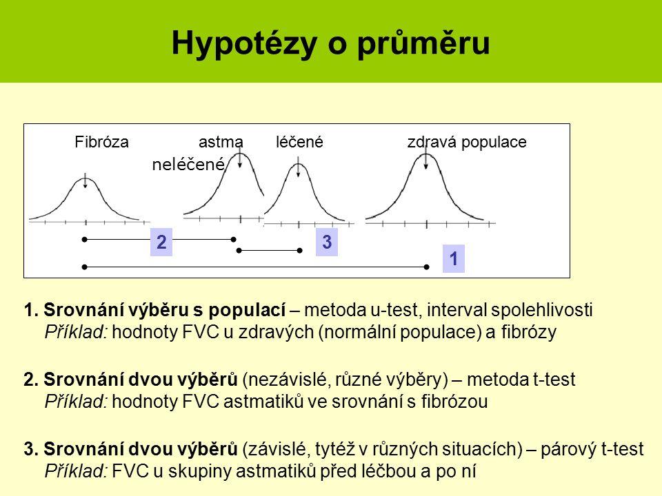Testy hypotéz II. Rozdílnost průměrů 1. Srovnání výběru s populací – metoda u-test, interval spolehlivosti Příklad: hodnoty FVC u zdravých (normální p
