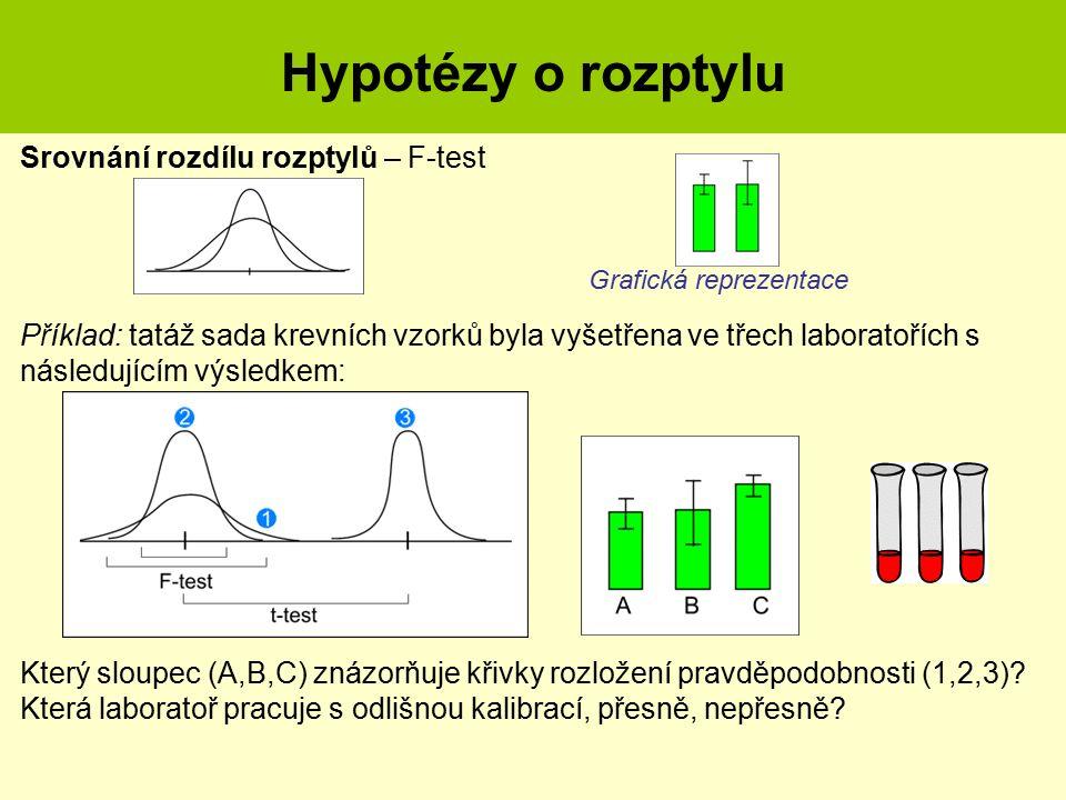 Testy hypotéz III. Rozdílnost rozptylů Příklad: tatáž sada krevních vzorků byla vyšetřena ve třech laboratořích s následujícím výsledkem: Grafická rep