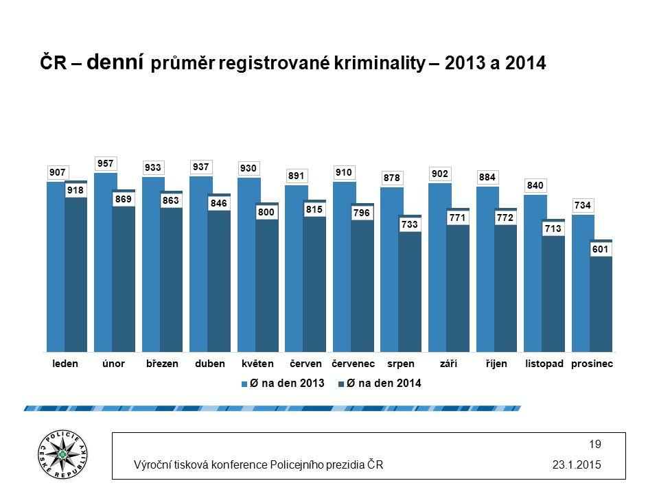ČR – denní průměr registrované kriminality – 2013 a 2014 23.1.2015Výroční tisková konference Policejního prezidia ČR 19