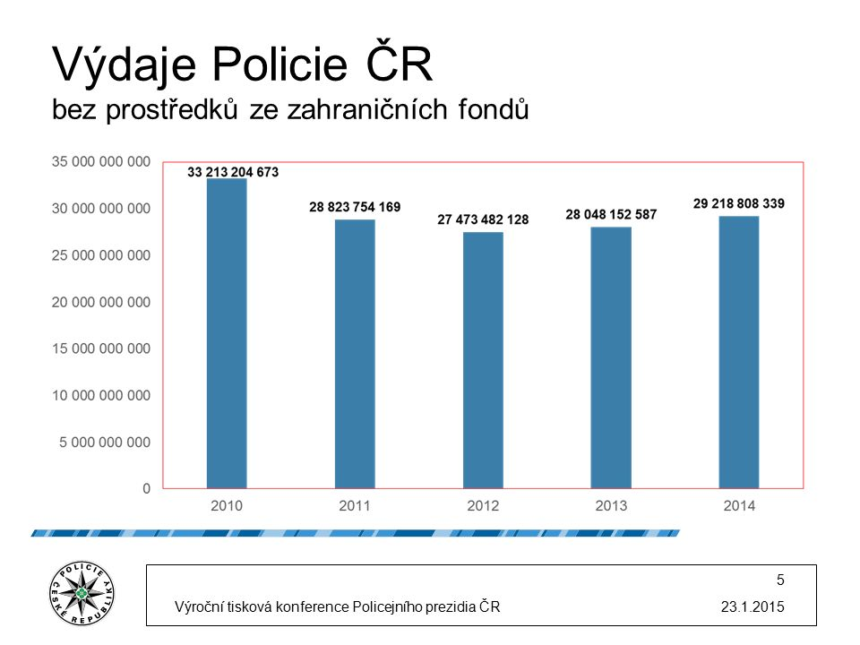 Výdaje Policie ČR bez prostředků ze zahraničních fondů 23.1.2015Výroční tisková konference Policejního prezidia ČR 5