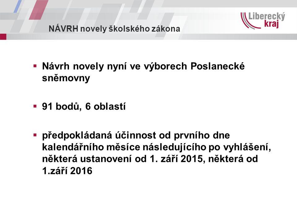NÁVRH novely školského zákona  Návrh novely nyní ve výborech Poslanecké sněmovny  91 bodů, 6 oblastí  předpokládaná účinnost od prvního dne kalendářního měsíce následujícího po vyhlášení, některá ustanovení od 1.