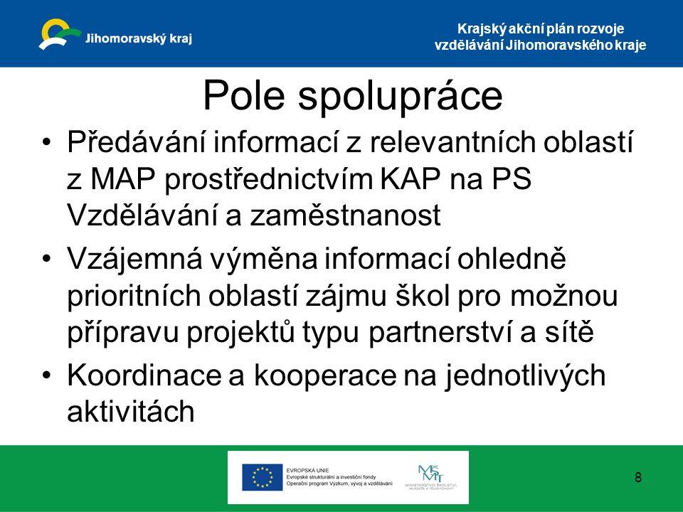 Krajský akční plán rozvoje vzdělávání Jihomoravského kraje Pole spolupráce Předávání informací z relevantních oblastí z MAP prostřednictvím KAP na PS Vzdělávání a zaměstnanost Vzájemná výměna informací ohledně prioritních oblastí zájmu škol pro možnou přípravu projektů typu partnerství a sítě Koordinace a kooperace na jednotlivých aktivitách 8
