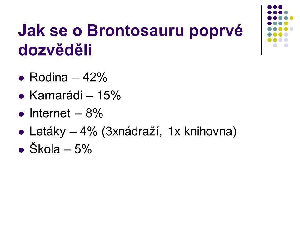 Jak se o Brontosauru poprvé dozvěděli Rodina – 42% Kamarádi – 15% Internet – 8% Letáky – 4% (3xnádraží, 1x knihovna) Škola – 5%