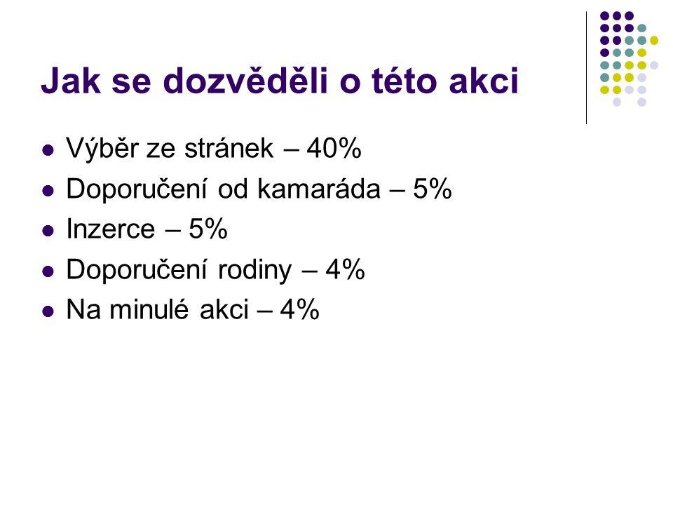 Jak se dozvěděli o této akci Výběr ze stránek – 40% Doporučení od kamaráda – 5% Inzerce – 5% Doporučení rodiny – 4% Na minulé akci – 4%
