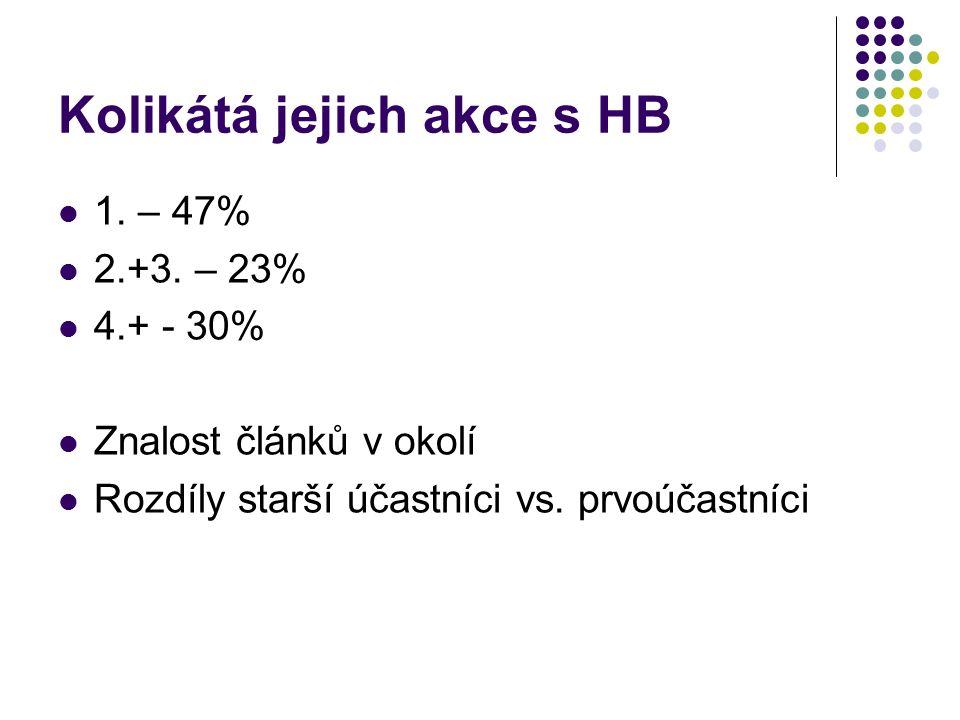 Kolikátá jejich akce s HB 1. – 47% 2.+3. – 23% 4.+ - 30% Znalost článků v okolí Rozdíly starší účastníci vs. prvoúčastníci