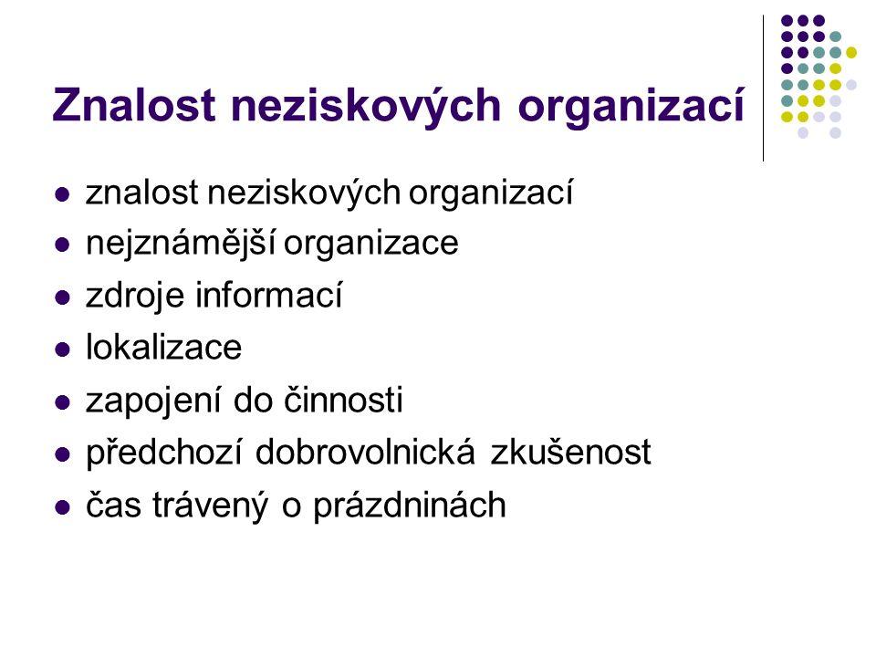 Znalost neziskových organizací znalost neziskových organizací nejznámější organizace zdroje informací lokalizace zapojení do činnosti předchozí dobrov