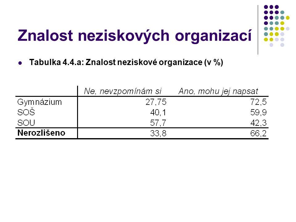 Znalost neziskových organizací Tabulka 4.4.a: Znalost neziskové organizace (v %)