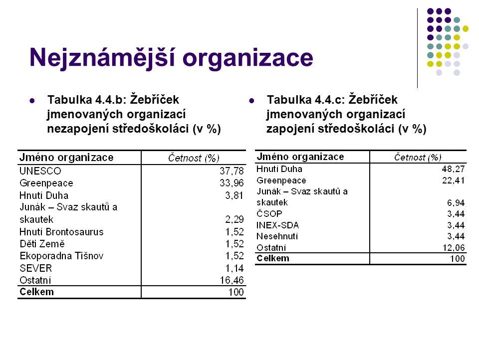 Nejznámější organizace Tabulka 4.4.b: Žebříček jmenovaných organizací nezapojení středoškoláci (v %) Tabulka 4.4.c: Žebříček jmenovaných organizací za