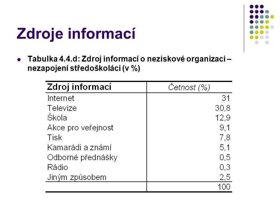 Zdroje informací Tabulka 4.4.d: Zdroj informací o neziskové organizaci – nezapojení středoškoláci (v %)