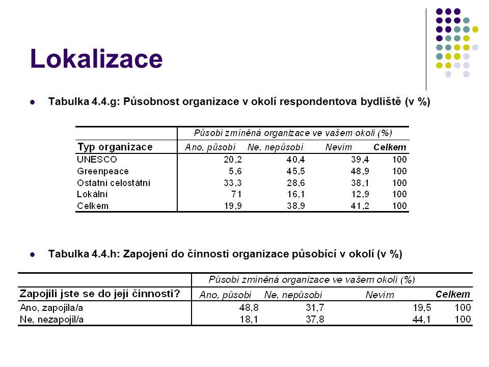 Lokalizace Tabulka 4.4.g: Působnost organizace v okolí respondentova bydliště (v %) Tabulka 4.4.h: Zapojení do činnosti organizace působící v okolí (v