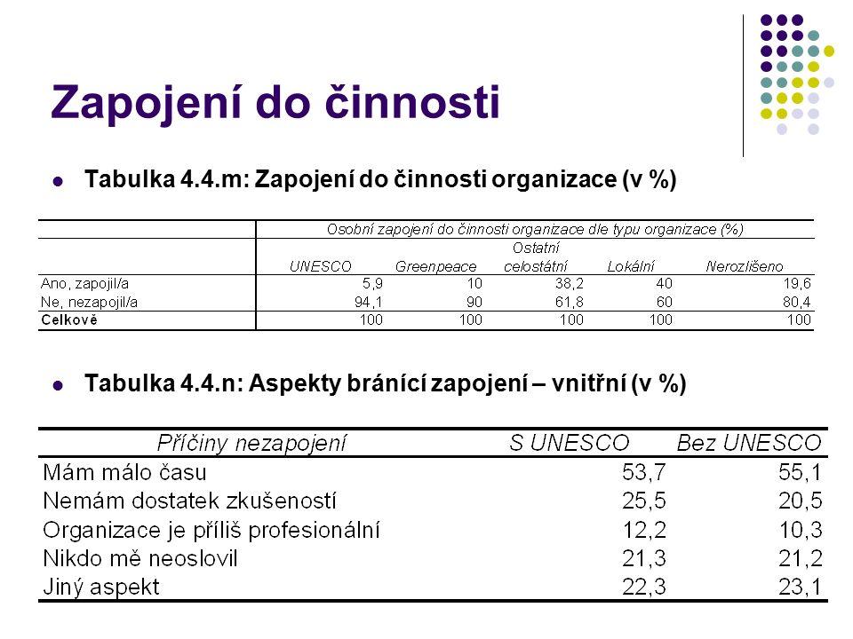 Zapojení do činnosti Tabulka 4.4.m: Zapojení do činnosti organizace (v %) Tabulka 4.4.n: Aspekty bránící zapojení – vnitřní (v %)