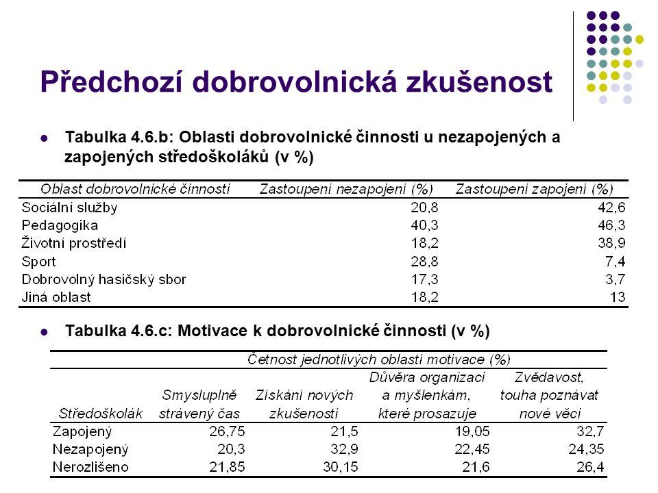 Předchozí dobrovolnická zkušenost Tabulka 4.6.b: Oblasti dobrovolnické činnosti u nezapojených a zapojených středoškoláků (v %) Tabulka 4.6.c: Motivac