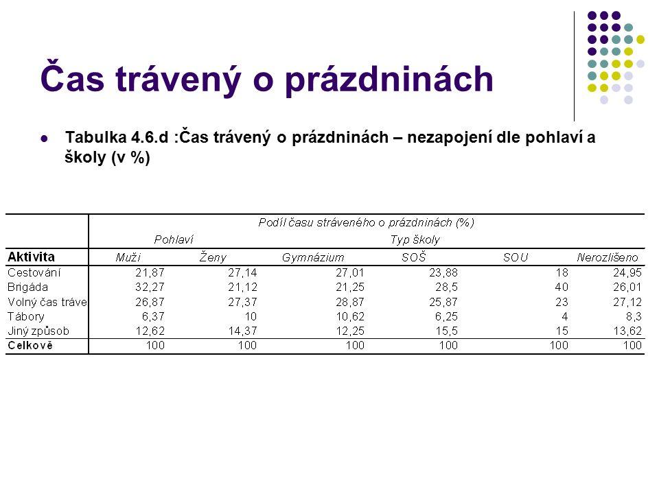 Čas trávený o prázdninách Tabulka 4.6.d :Čas trávený o prázdninách – nezapojení dle pohlaví a školy (v %)