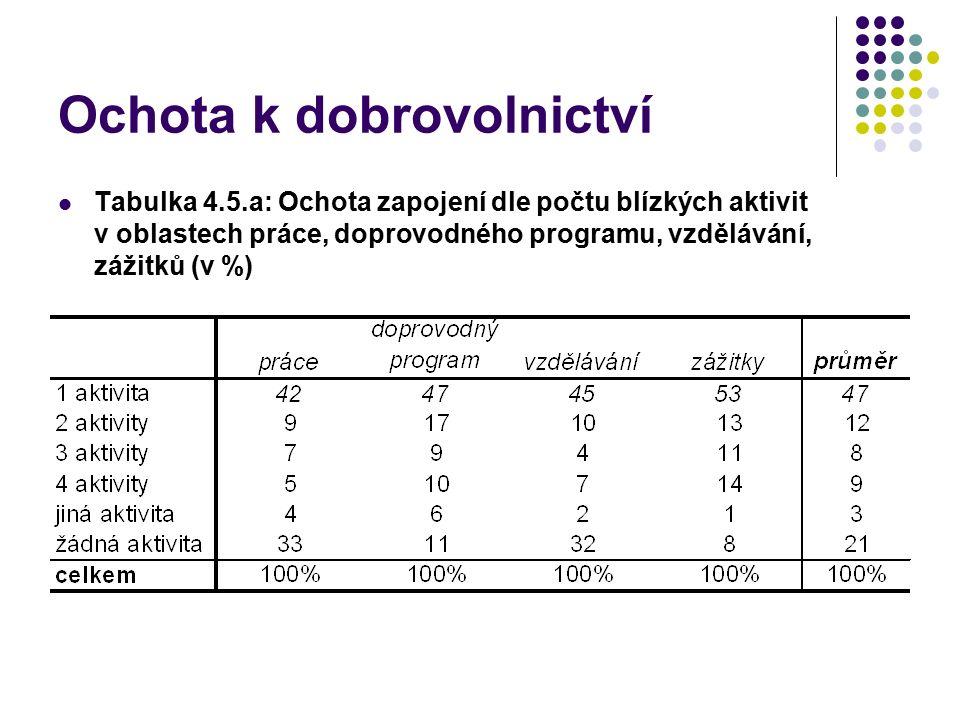 Ochota k dobrovolnictví Tabulka 4.5.a: Ochota zapojení dle počtu blízkých aktivit v oblastech práce, doprovodného programu, vzdělávání, zážitků (v %)