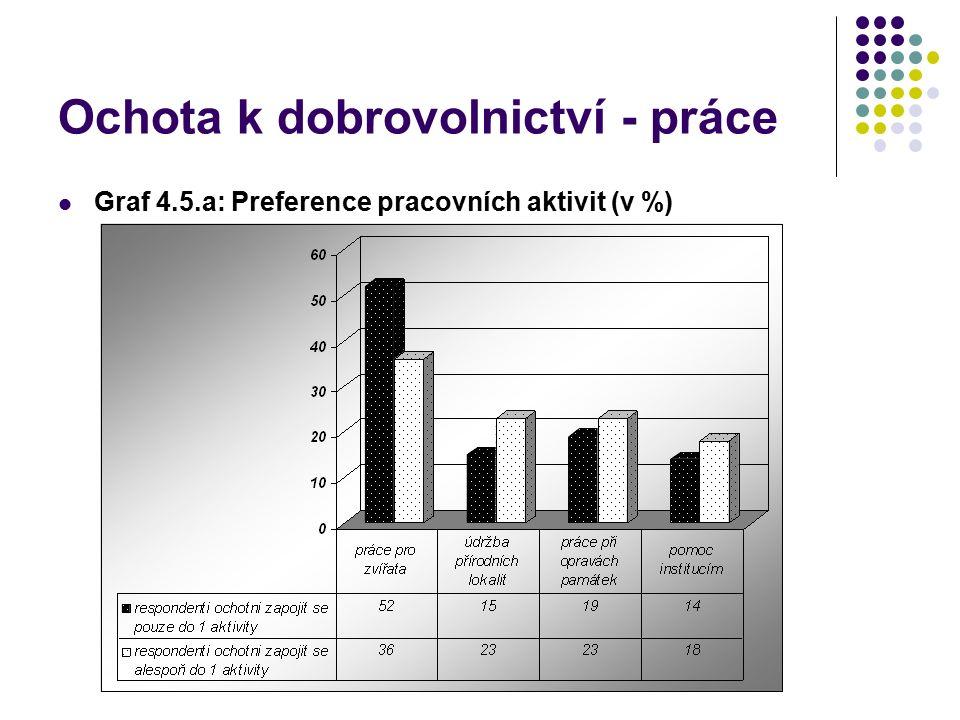 Ochota k dobrovolnictví - práce Graf 4.5.a: Preference pracovních aktivit (v %)