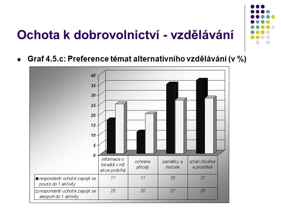 Ochota k dobrovolnictví - vzdělávání Graf 4.5.c: Preference témat alternativního vzdělávání (v %)