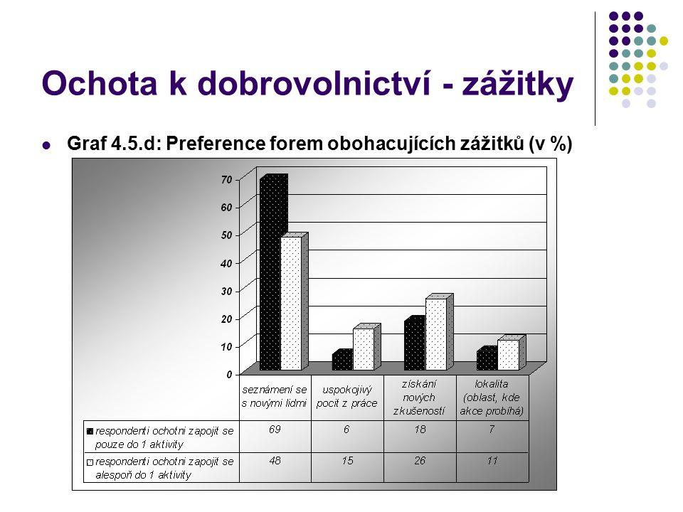 Ochota k dobrovolnictví - zážitky Graf 4.5.d: Preference forem obohacujících zážitků (v %)