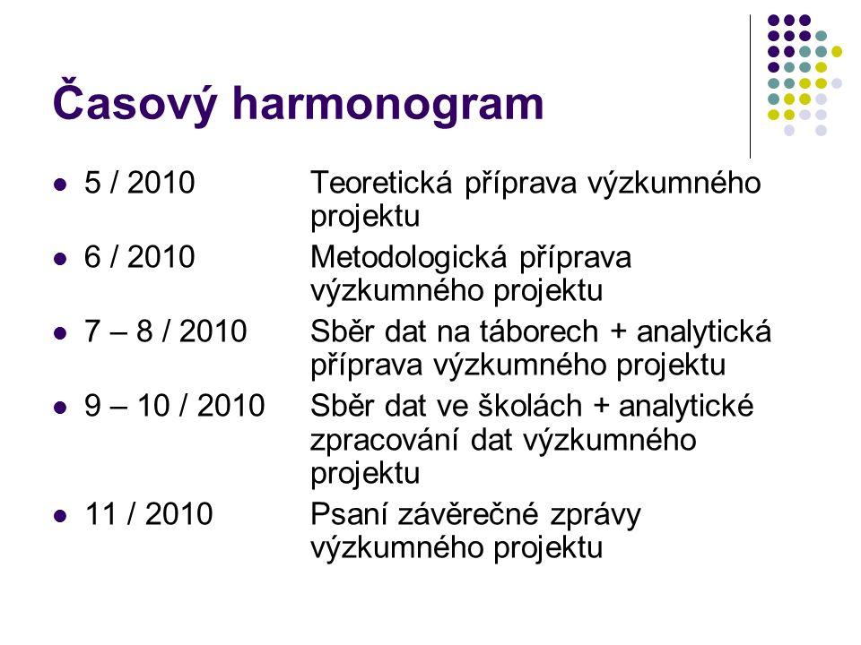 Časový harmonogram 5 / 2010Teoretická příprava výzkumného projektu 6 / 2010Metodologická příprava výzkumného projektu 7 – 8 / 2010Sběr dat na táborech