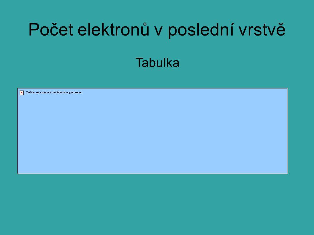 Počet elektronů v poslední vrstvě Tabulka