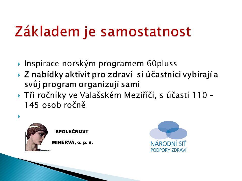  Inspirace norským programem 60pluss  Z nabídky aktivit pro zdraví si účastníci vybírají a svůj program organizují sami  Tři ročníky ve Valašském Meziříčí, s účastí 110 – 145 osob ročně 