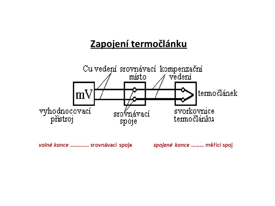 Zapojení termočlánku volné konce ……….… srovnávací spoje spojené konce ……… měřící spoj