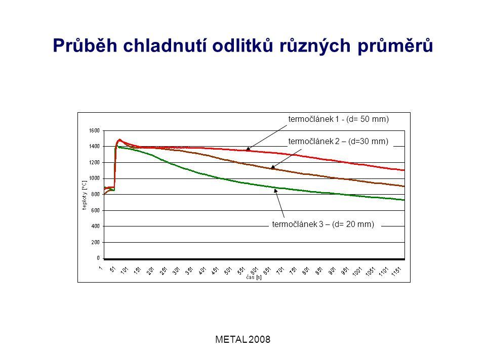 METAL 2008 Průběh chladnutí odlitků různých průměrů termočlánek 1 - (d= 50 mm) termočlánek 2 – (d=30 mm) termočlánek 3 – (d= 20 mm)