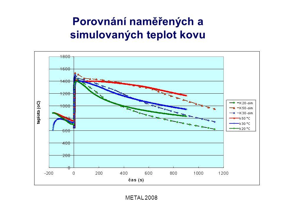 METAL 2008 Porovnání naměřených a simulovaných teplot kovu