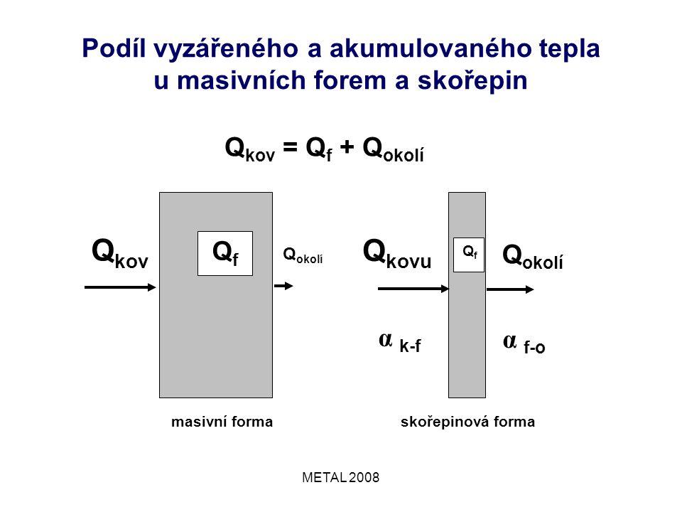 METAL 2008 Podíl vyzářeného a akumulovaného tepla u masivních forem a skořepin Q kov Q okolí masivní forma QfQf Q kovu Q okolí α k-f α f-o skořepinová forma Qf Qf Q kov = Q f + Q okolí