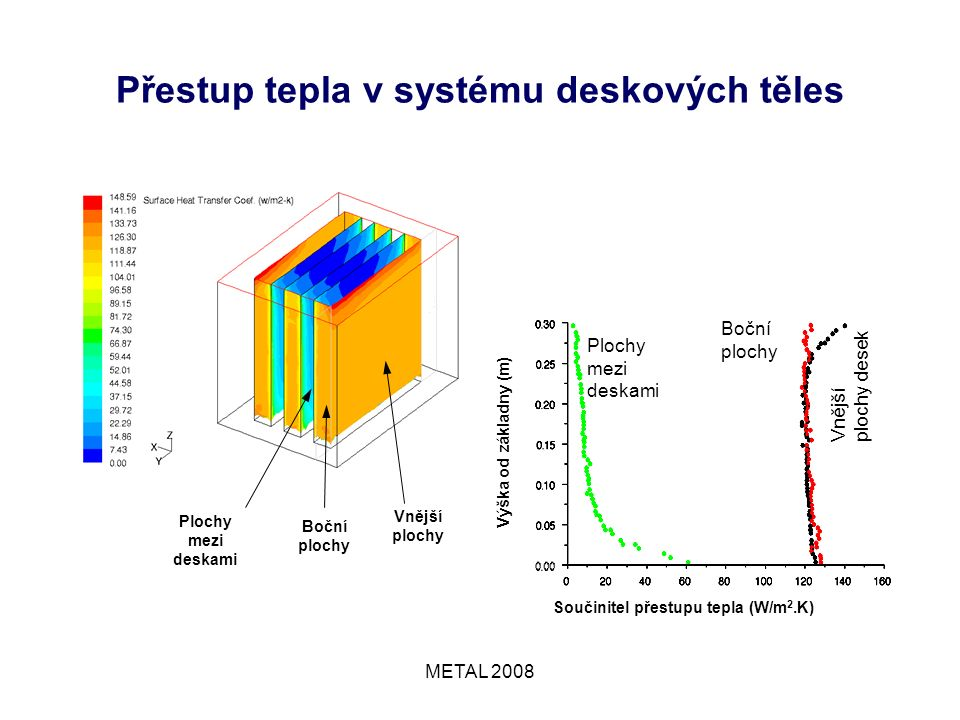 METAL 2008 Přestup tepla v systému deskových těles Plochy mezi deskami Boční plochy Vnější plochy desek Výška od základny (m) Součinitel přestupu tepla (W/m 2.K) Plochy mezi deskami Boční plochy Vnější plochy