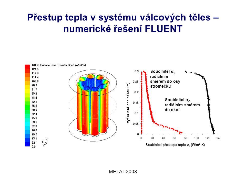 METAL 2008 Přestup tepla v systému válcových těles – numerické řešení FLUENT Součinitel α c radiálním směrem do osy stromečku Součinitel α c radiálním směrem do okolí výška nad podložkou (m) Součinitel přestupu tepla α c (W/m 2.K)